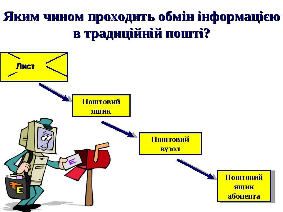 Яким чином проходить обмін інформацією в традиційній пошті? Поштовий ящик Пош...