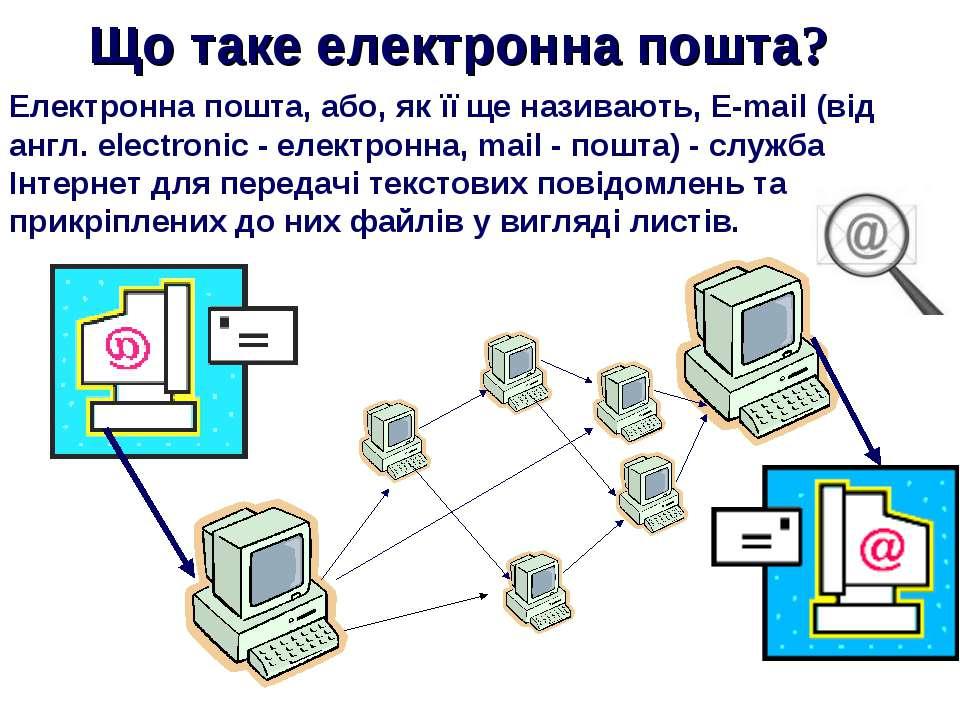 Що таке електронна пошта? Електронна пошта, або, як її ще називають, E-mail (...