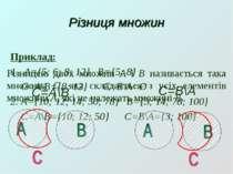 Різниця множин Різницею двох множин А і В називається така множина С, яка скл...