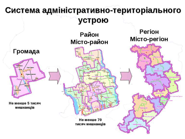 Система адміністративно-територіального устрою