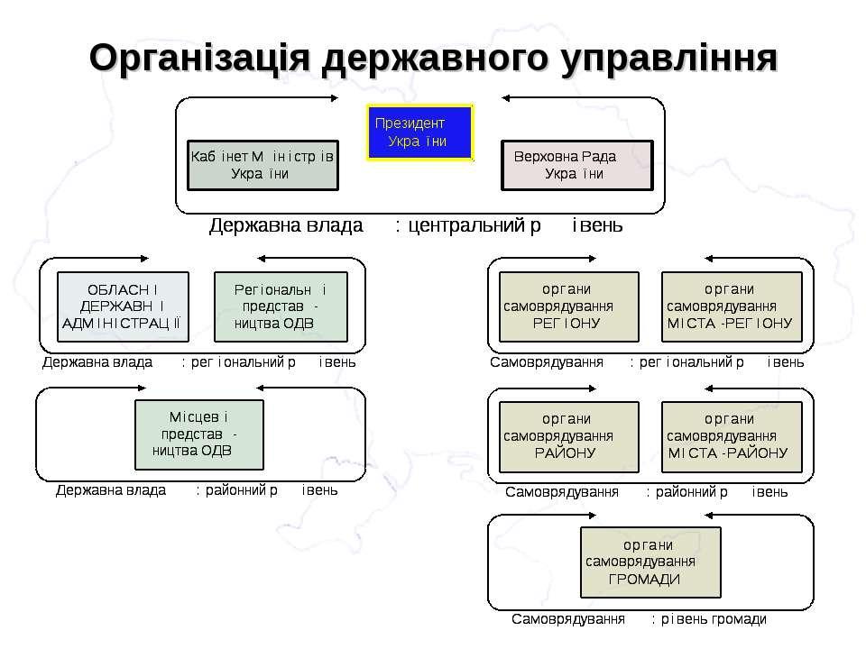 Організація державного управління