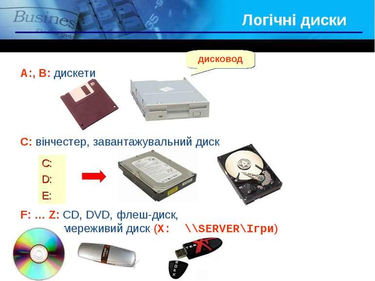 Логічні диски A:, B: дискети C: вінчестер, завантажувальний диск F: … Z: CD, ...