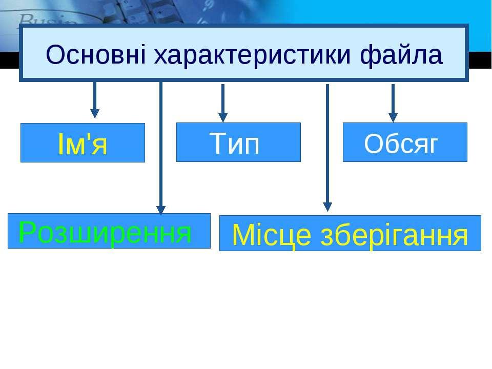 Основні характеристики файла Ім'я Розширення Місце зберігання Тип Обсяг