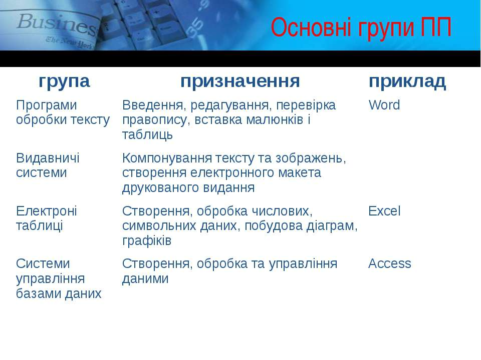 Основні групи ПП група призначення приклад Програми обробки тексту Введення, ...