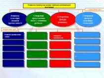 Розвиток промислових парків Створення кооперативів