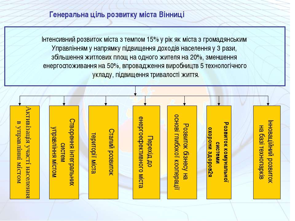 Генеральна ціль розвитку міста Вінниці Інтенсивний розвиток міста з темпом 15...