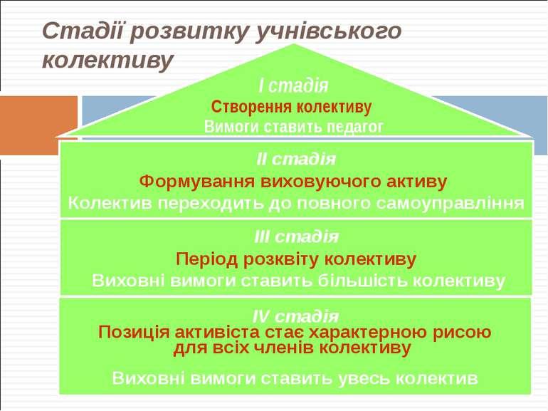 Стадії розвитку учнівського колективу І стадія Створення колективу Вимоги ста...