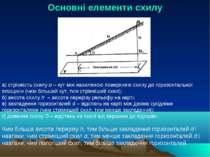 Основні елементи схилу а) стрімкість схилу α – кут між нахиленою поверхнею сх...