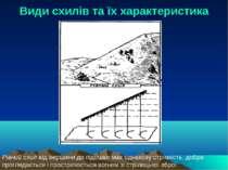 Види схилів та їх характеристика Рівний схил від вершини до підошви має однак...