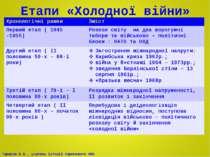 Етапи «Холодної війни» Хронологічні рамки Зміст Перший етап ( 1945 -1955) Роз...
