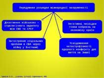Передумови розрядки міжнародної напруженості Досягнення військово – стратегіч...