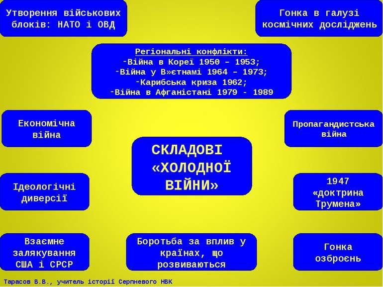 СКЛАДОВІ «ХОЛОДНОЇ ВІЙНИ» Утворення військових блоків: НАТО і ОВД Гонка в гал...