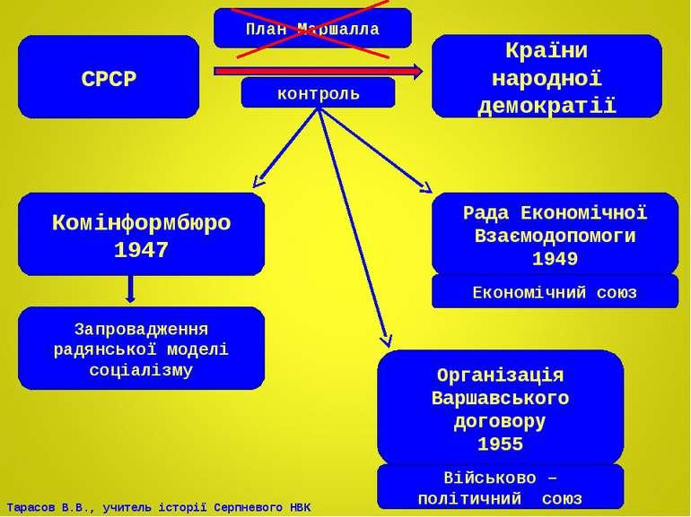 СРСР Країни народної демократії контроль Комінформбюро 1947 Рада Економічної ...