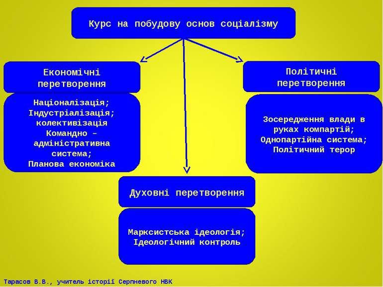 Курс на побудову основ соціалізму Економічні перетворення Політичні перетворе...