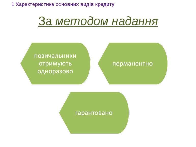 За методом надання 1 Характеристика основних видів кредиту