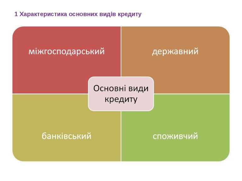 1 Характеристика основних видів кредиту