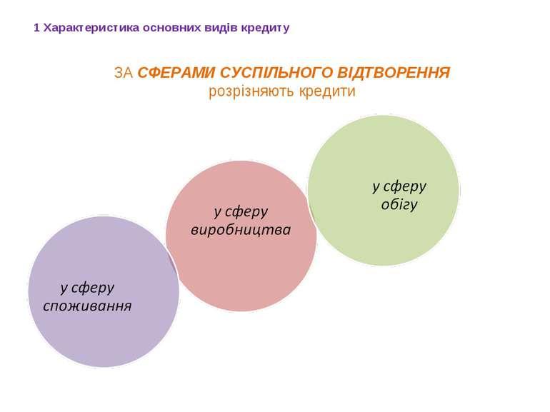 1 Характеристика основних видів кредиту ЗА СФЕРАМИ СУСПІЛЬНОГО ВІДТВОРЕННЯ ро...