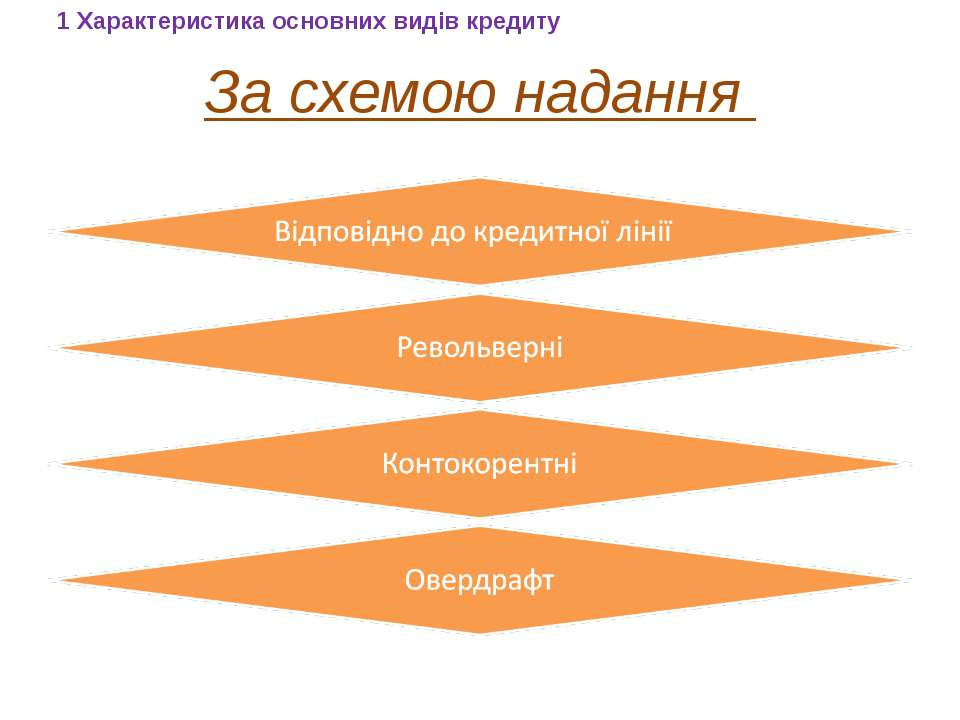 За схемою надання 1 Характеристика основних видів кредиту