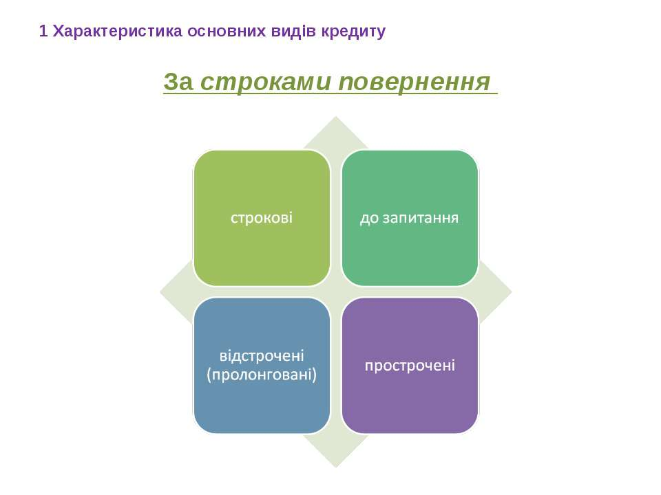 За строками повернення 1 Характеристика основних видів кредиту