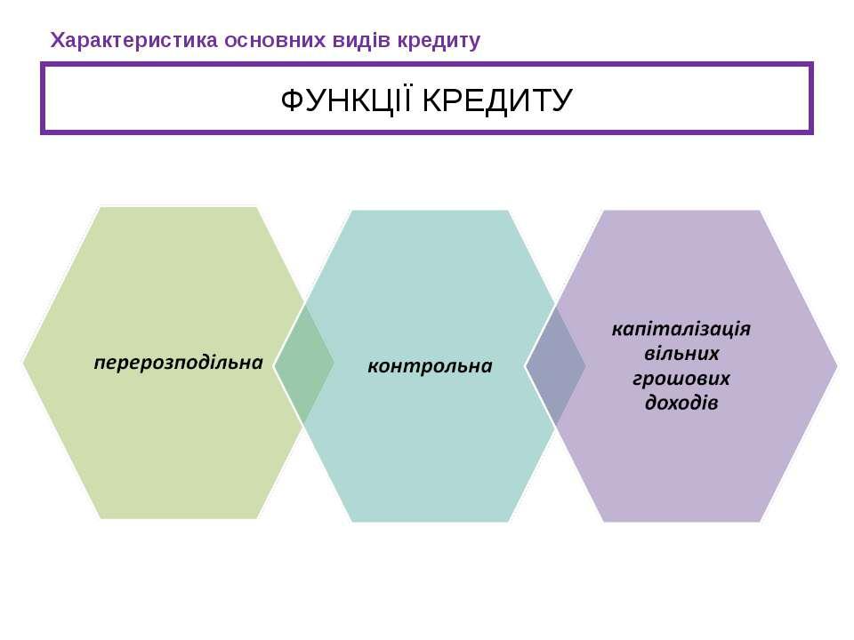 ФУНКЦІЇ КРЕДИТУ Характеристика основних видів кредиту