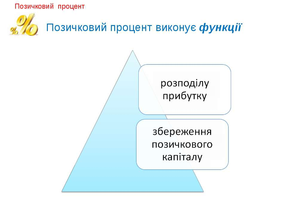 Позичковий процент виконує функції Позичковий процент