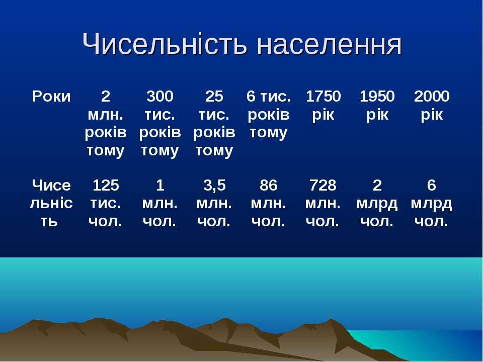 Чисельність населення Роки 2 млн. років тому 300 тис. років тому 25 тис. рокі...