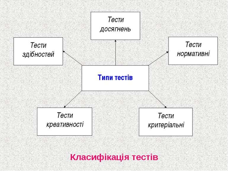Класифікація тестів