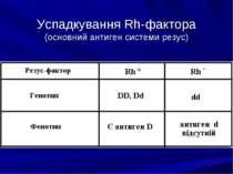 Успадкування Rh-фактора (основний антиген системи резус)