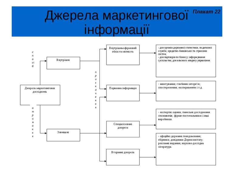 Джерела маркетингової інформації Плакат 22