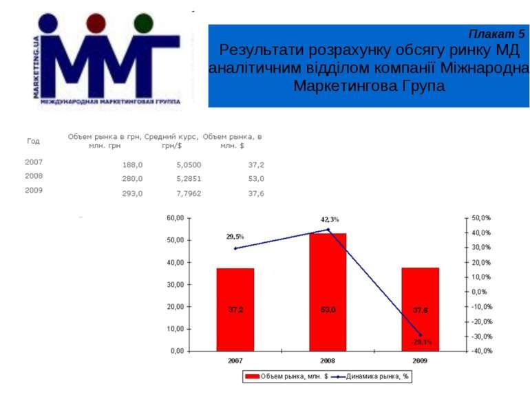 Результати розрахунку обсягу ринку МД аналітичним відділом компанії Міжнародн...