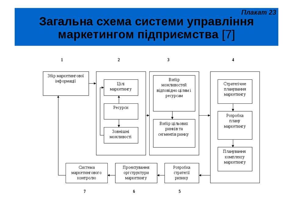 Загальна схема системи управління маркетингом підприємства [7] Плакат 23