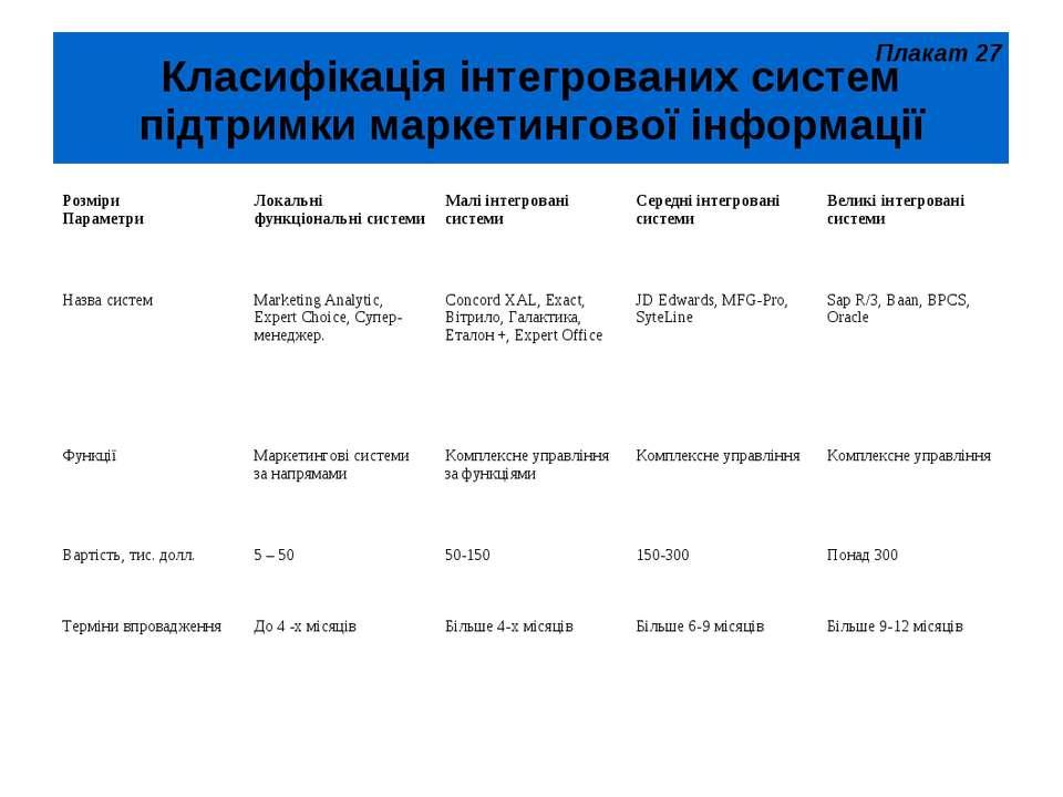 Класифікація інтегрованих систем підтримки маркетингової інформації Плакат 27