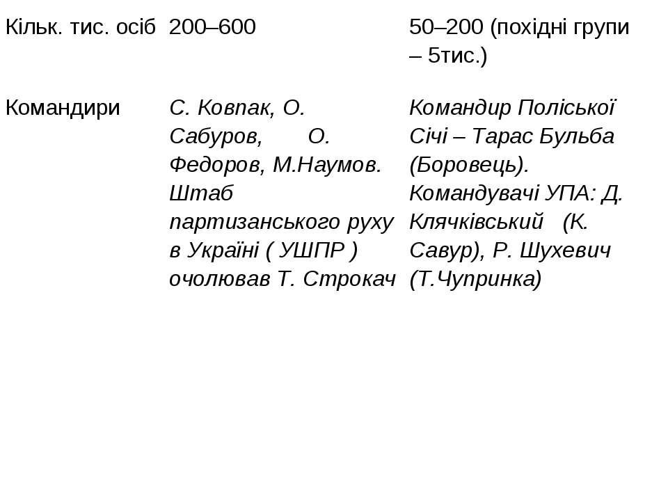 Кільк. тис. осіб 200–600 50–200 (похідні групи – 5тис.) Командири С. Ковпак, ...