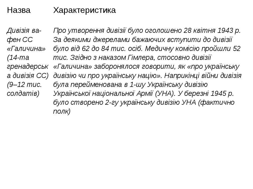 Назва Характеристика Дивізія ва-фен СС «Галичина» (14-та гренадерська дивізія...