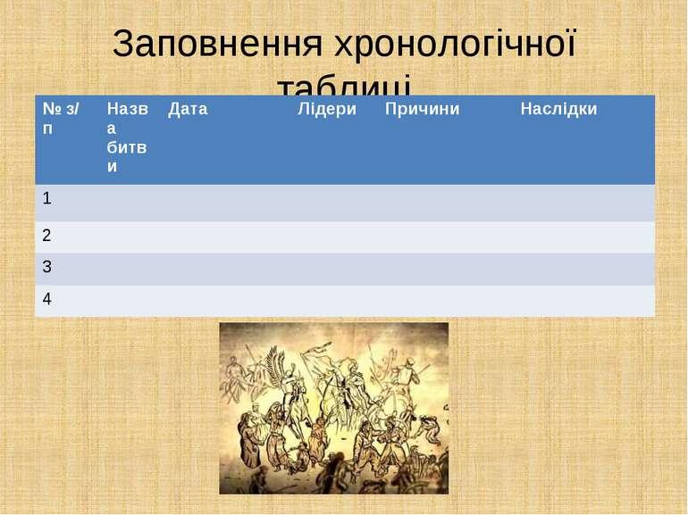 Заповнення хронологічної таблиці № з/ п Назва битви Дата Лідери Причини Наслі...