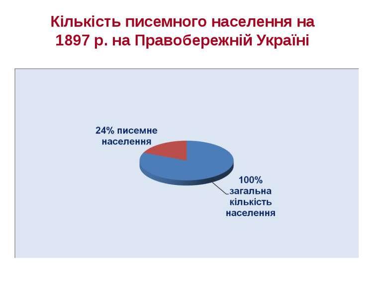 Кількість писемного населення на 1897 р. на Правобережній Україні