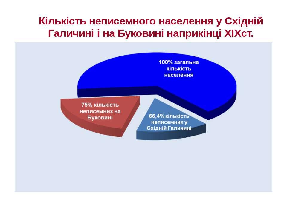 Кількість неписемного населення у Східній Галичині і на Буковині наприкінці Х...