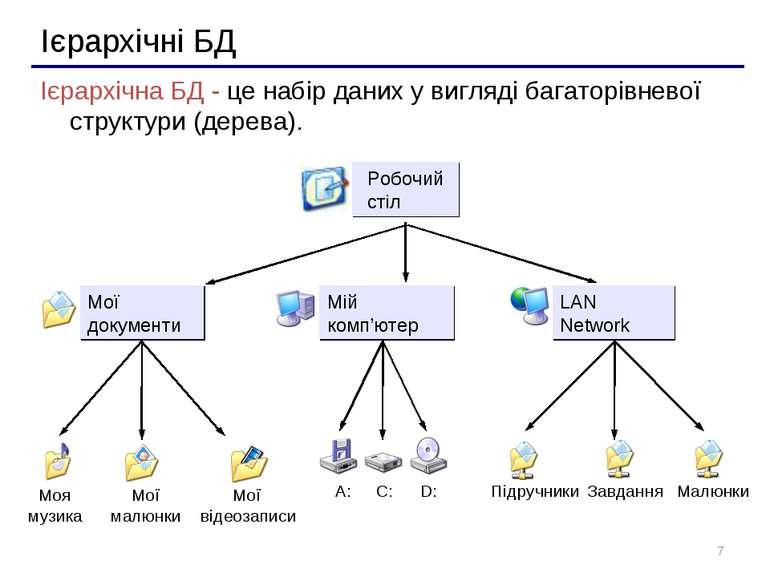 * Ієрархічні БД Ієрархічна БД - це набір даних у вигляді багаторівневої струк...