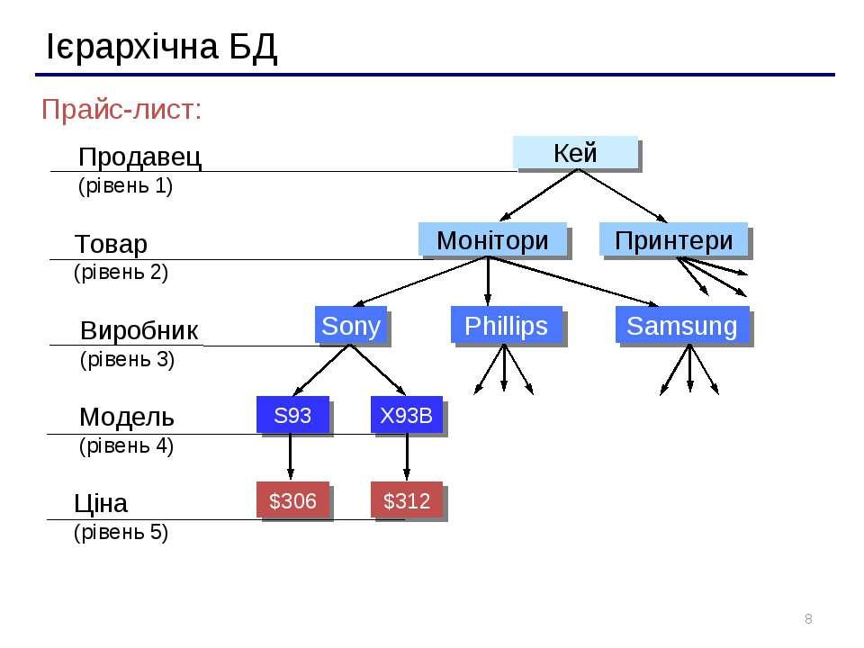 * Ієрархічна БД Прайс-лист: Продавец (рівень 1) Товар (рівень 2) Модель (ріве...