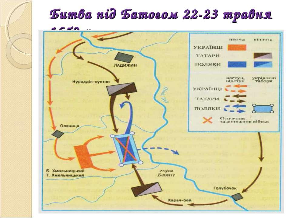 Битва під Батогом 22-23 травня 1652 р.