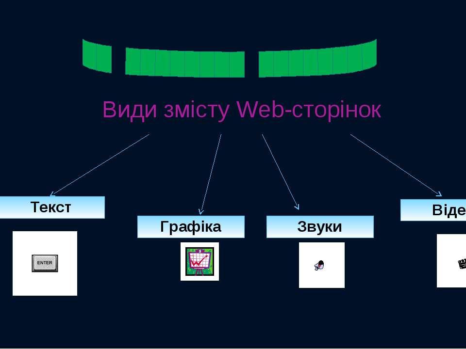 Види змісту Web-сторінок Текст Графіка Звуки Відео