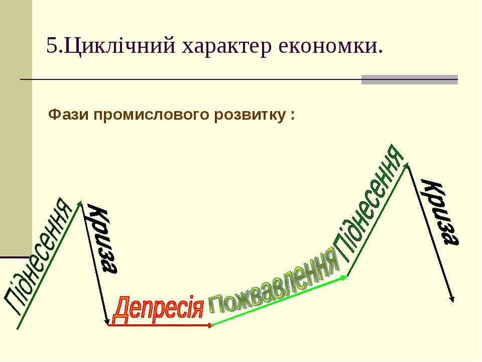 5.Циклічний характер економки. Фази промислового розвитку :