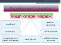 По типу среды передачи Класифікація комп'ютерних мереж *
