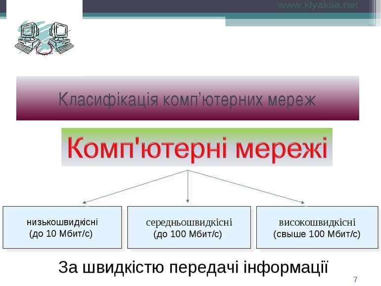 За швидкістю передачі інформації Класифікація комп'ютерних мереж *