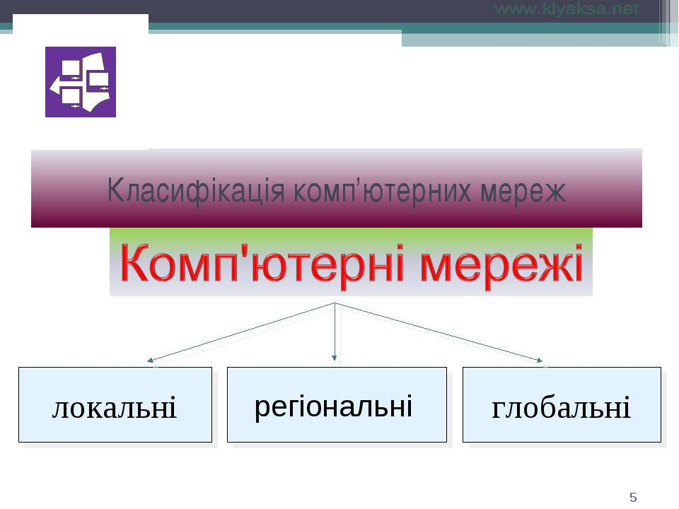 Класифікація комп'ютерних мереж *