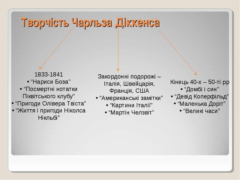"""Творчість Чарльза Діккенса 1833-1841 """"Нариси Боза"""" """"Посмертні нотатки Піквітс..."""