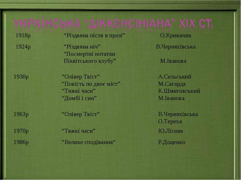 """1918р """"Різдвяна після в прозі"""" О.Кривичик 1924р """"Різдвяна ніч"""" В.Черняхівська..."""