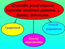 Способи розв'язання систем лінійних рівнянь з двома змінними Графічний Спосіб...