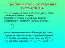 Графічний спосіб розв'язування систем рівнянь 1. Побудувати в одній системі к...