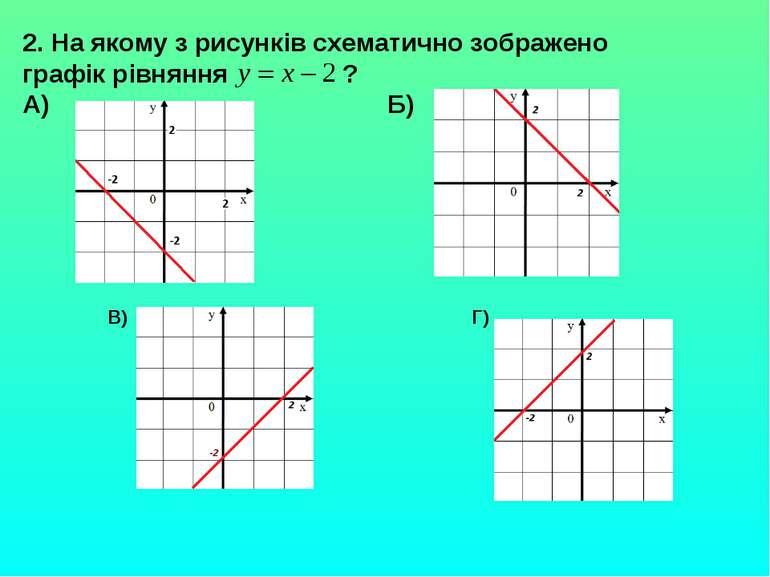 2. На якому з рисунків схематично зображено графік рівняння ? А) Б) В) Г)